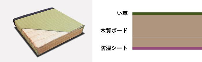 ボード畳の構造