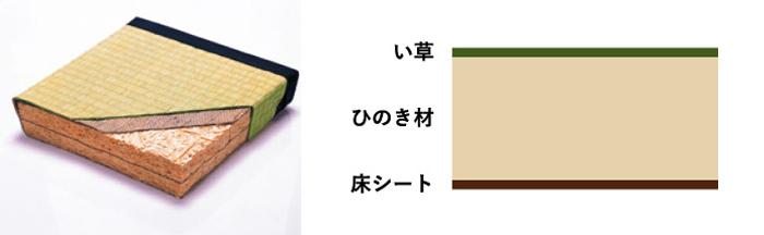 健康ひのき畳の構造